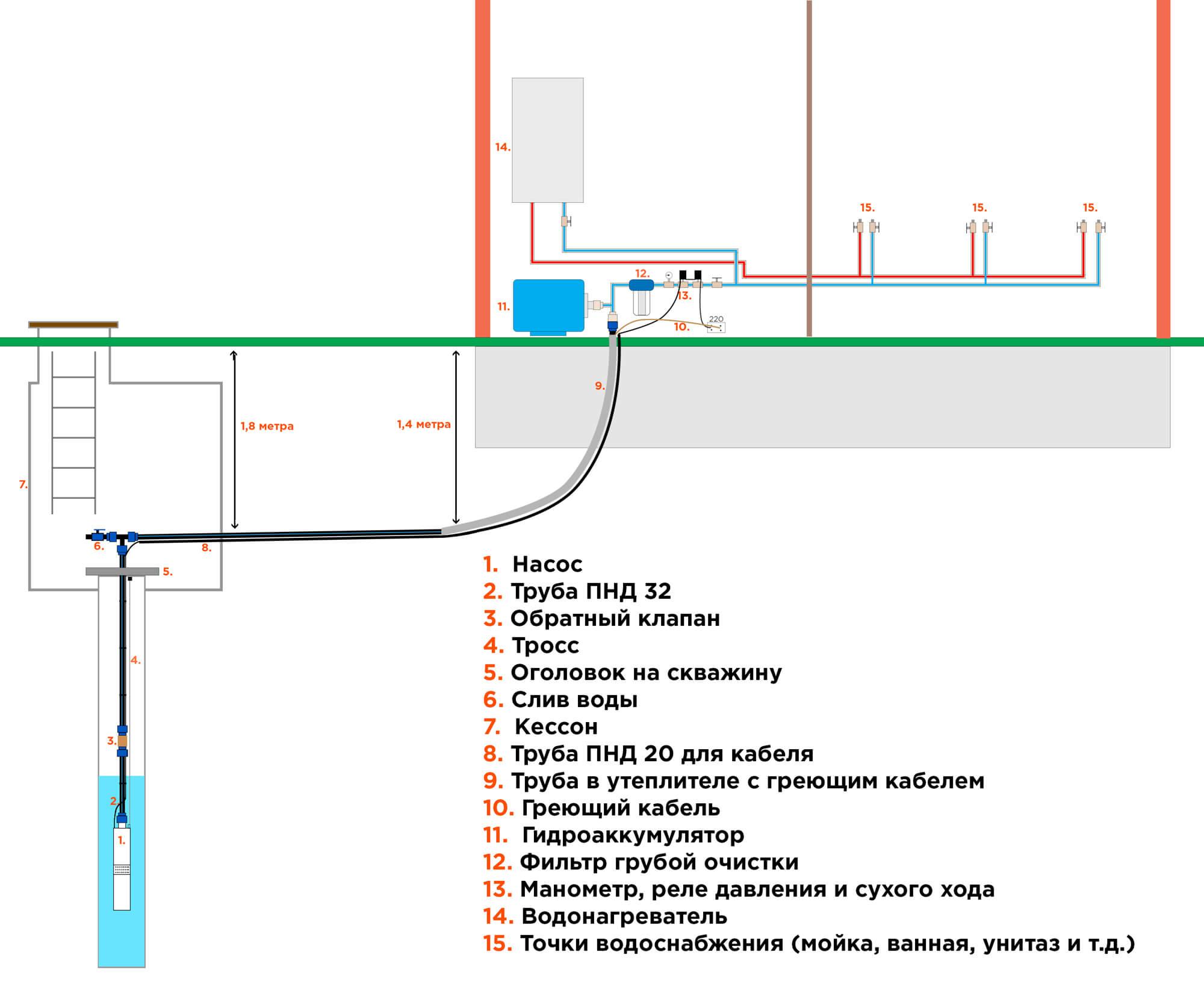 Водопровод в частном доме своими руками: устройство 11